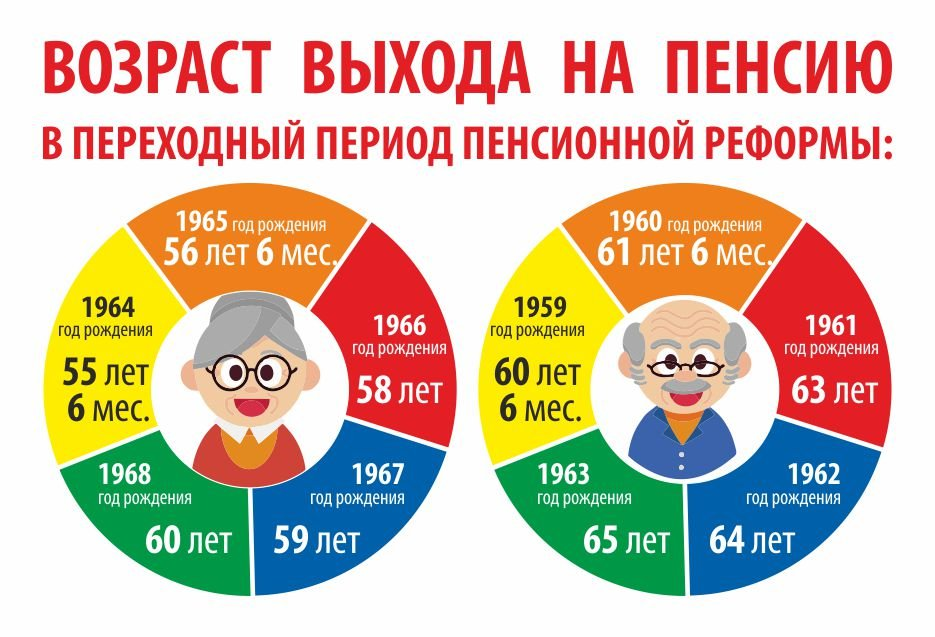 Таблица расчета пенсии по новой формуле