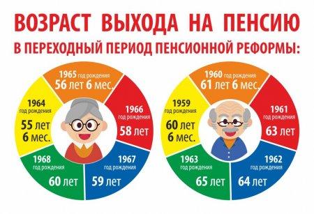 Как узнать пенсионный возраст